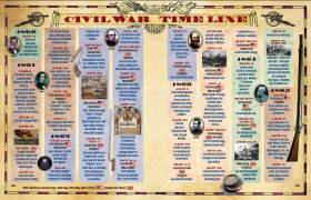American Civil War Timeline For Kids - More information on mark url